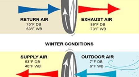 Chiedo scusa per il quesito provocatorio, però effettivamente è principalmente dalla finestra che fuoriesce la maggior parte del calore che produciamo per riscaldarci, o dell'energia che consumiamo per rinfrescare la […]