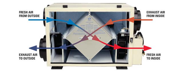. L'utilizzo di un ERV è particolarmente raccomandato in climi caldi ed umidi, in combinazione con la climatizzazione (aria condizionata). In climi freddi particolarmente rigidi, dove la temperatura (esterna) non […]